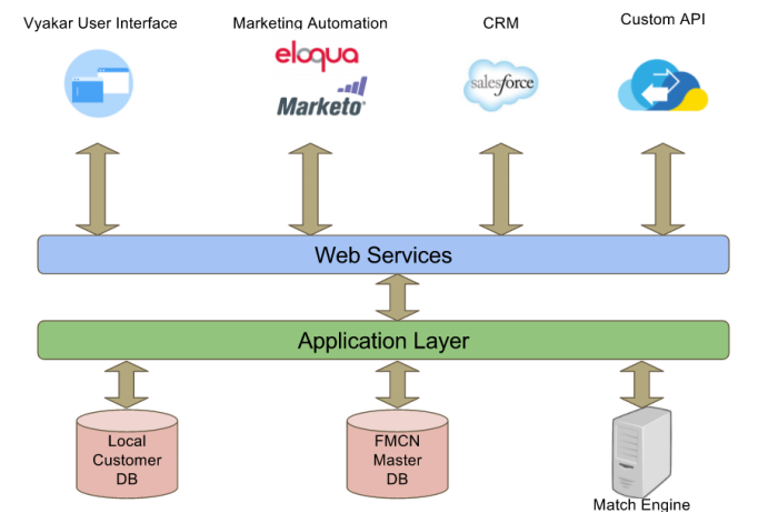 Lead Company Match Platform